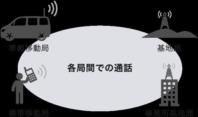 無線通話システム