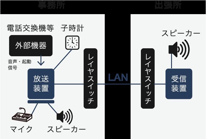 校内放送システム