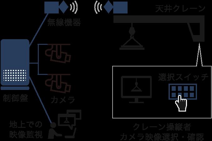 CCTVカメラシステム