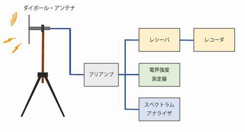 電波調査_系統図