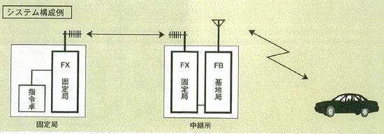 四国計測_超短波無線_システム構成例